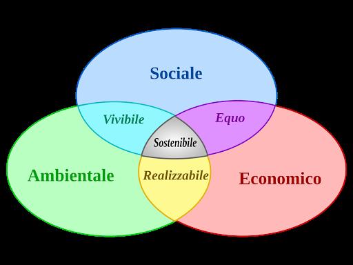 Sociale-Ambientale-Economico