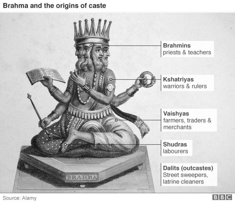 Caste, Karma e Induismo