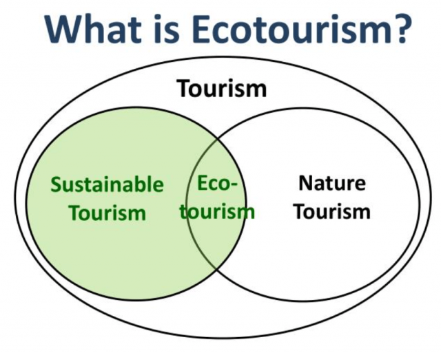 Differenze tra turismo sostenibile ed ecoturismo