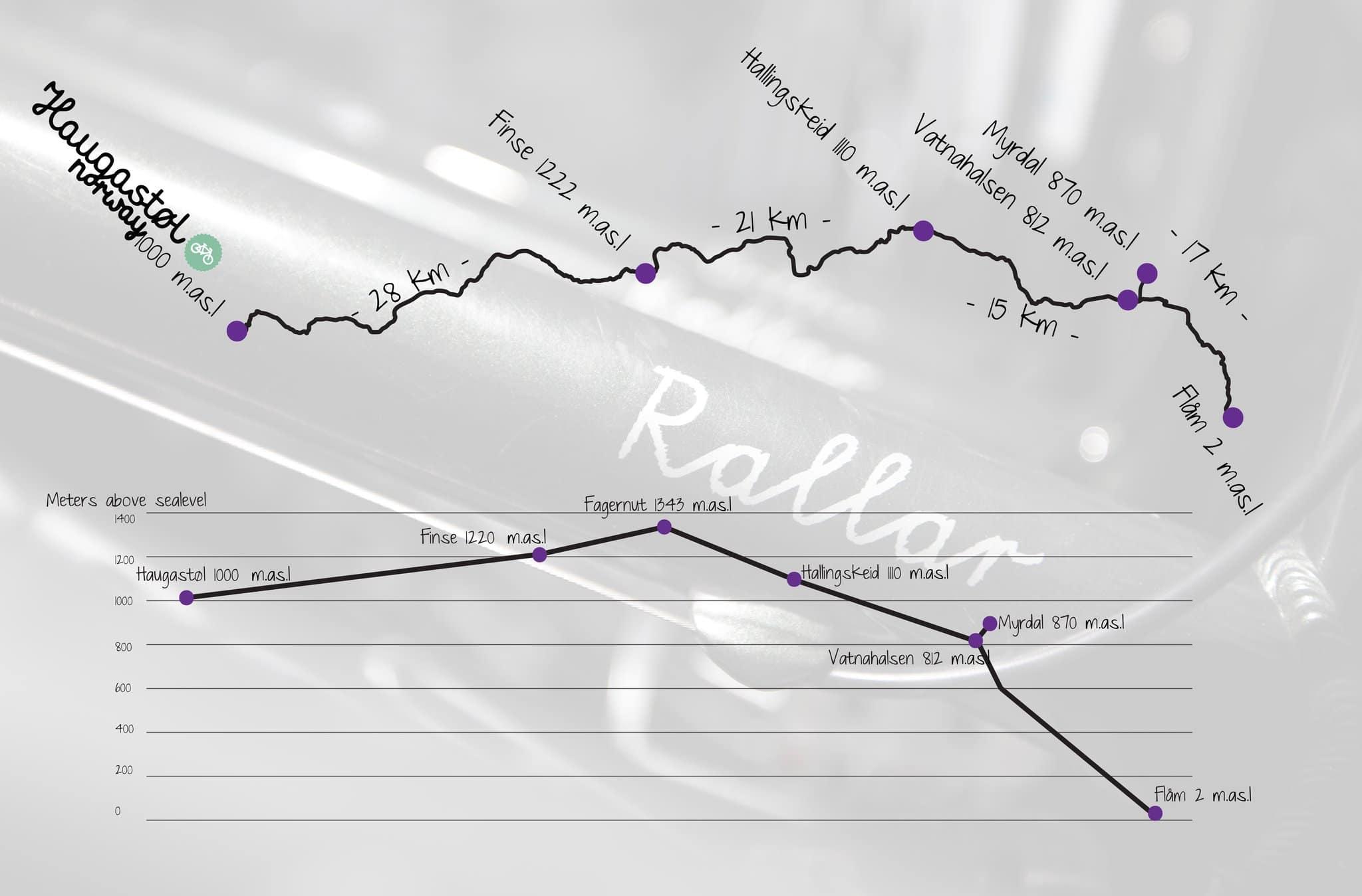 Mappa Rallarvegen in bici